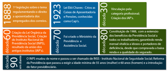 linha_do_tempo_previdencia