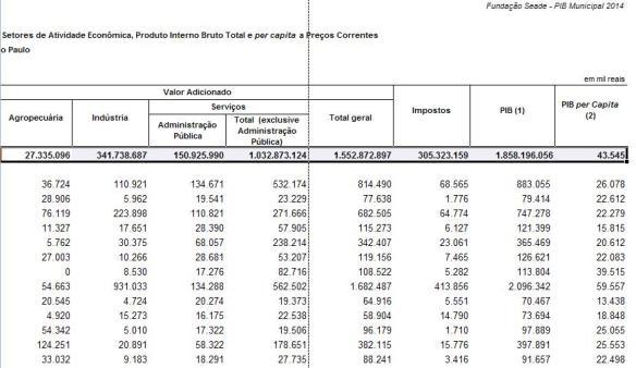 tabela-PIB